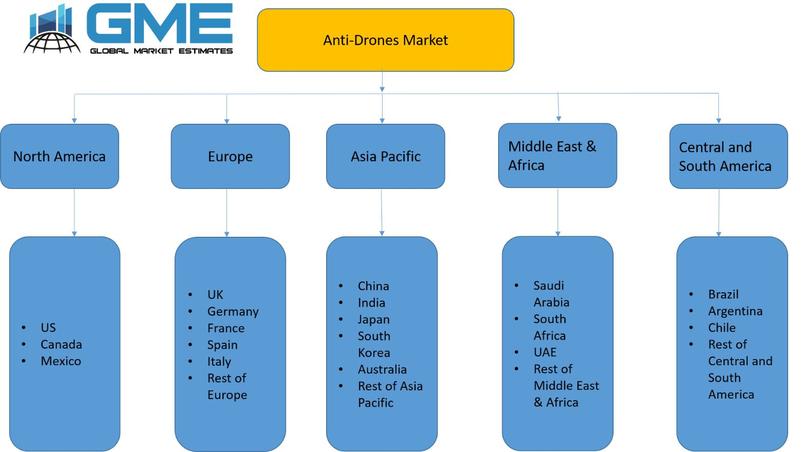 Anti-Drones Market - regional analysis