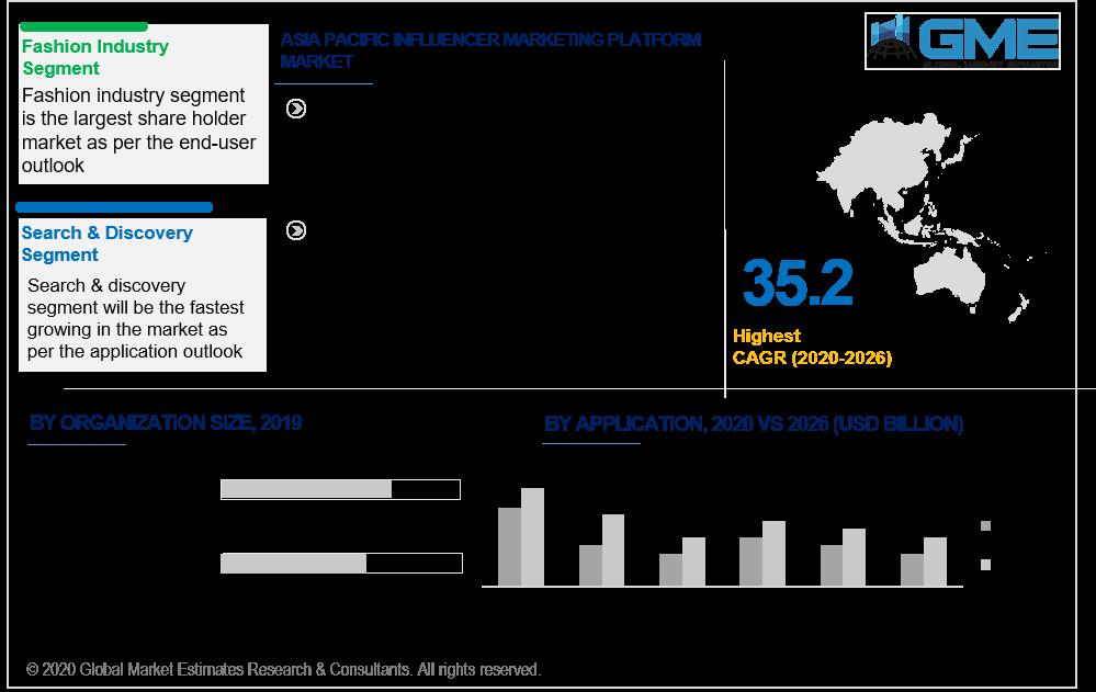 Global Influencer Marketing Platform Market Analysis | Size