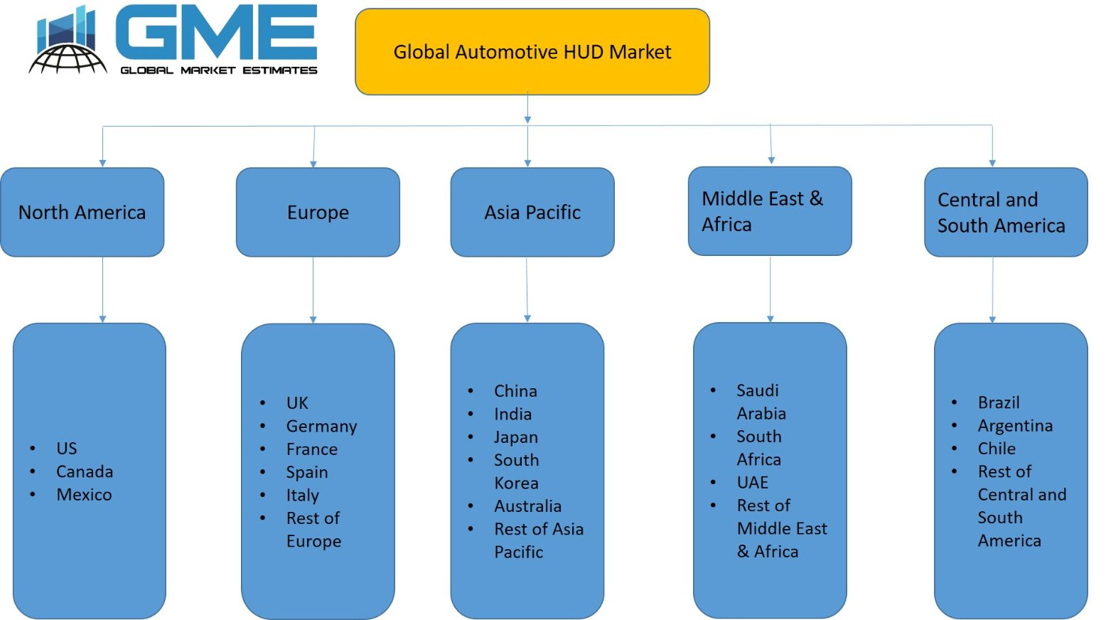 Automotive HUD Market - Regional Analysis