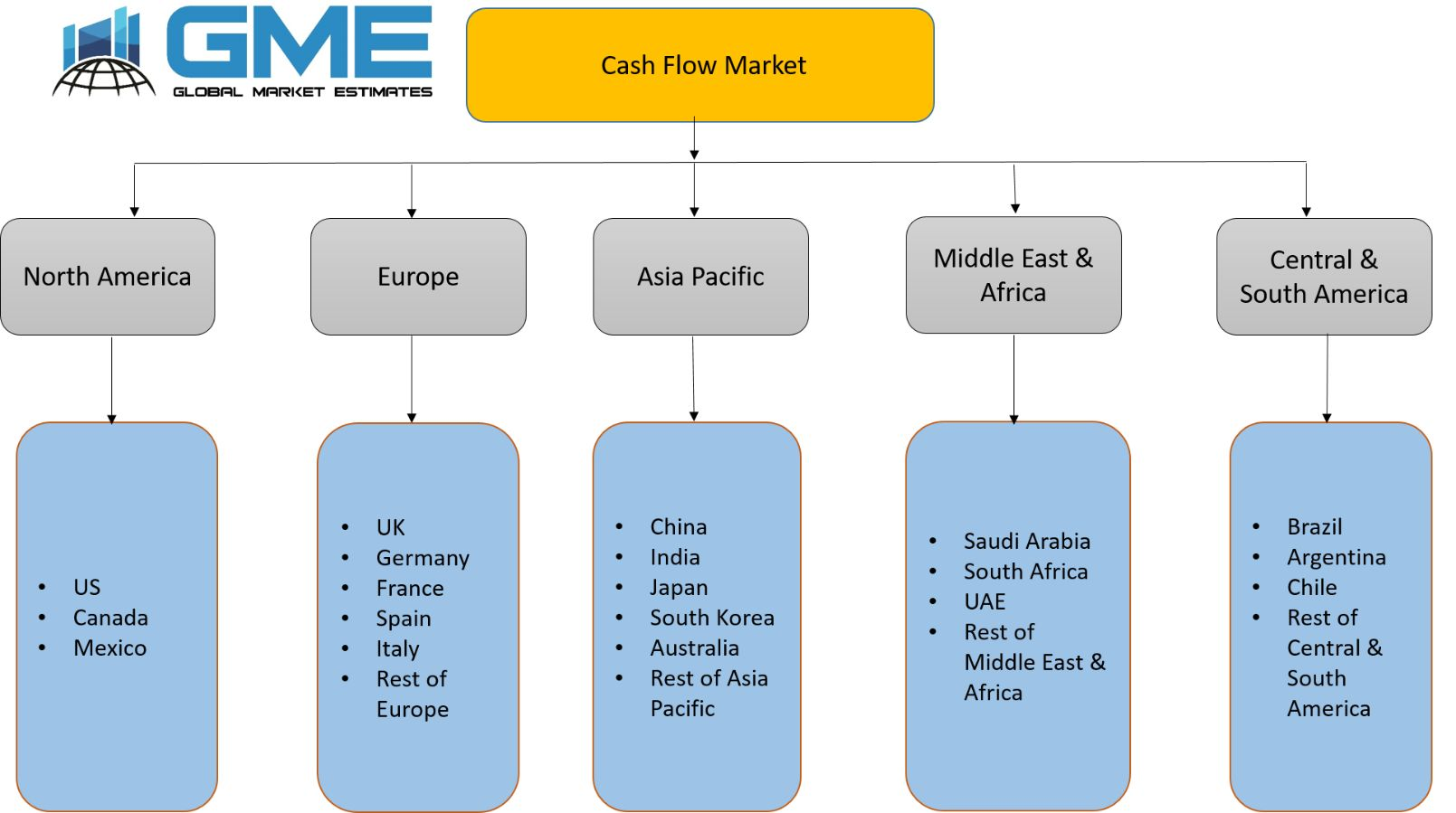 Cash Flow Market - Regional Analysis