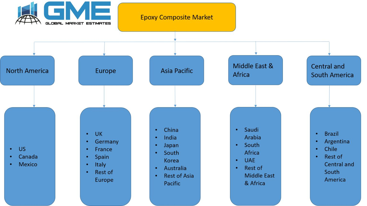 Epoxy Composite Market - Regional Analysis
