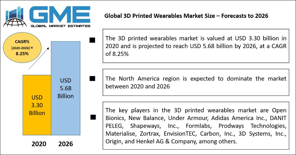 Global 3D Printed Wearables Market Size – Forecasts to 2026