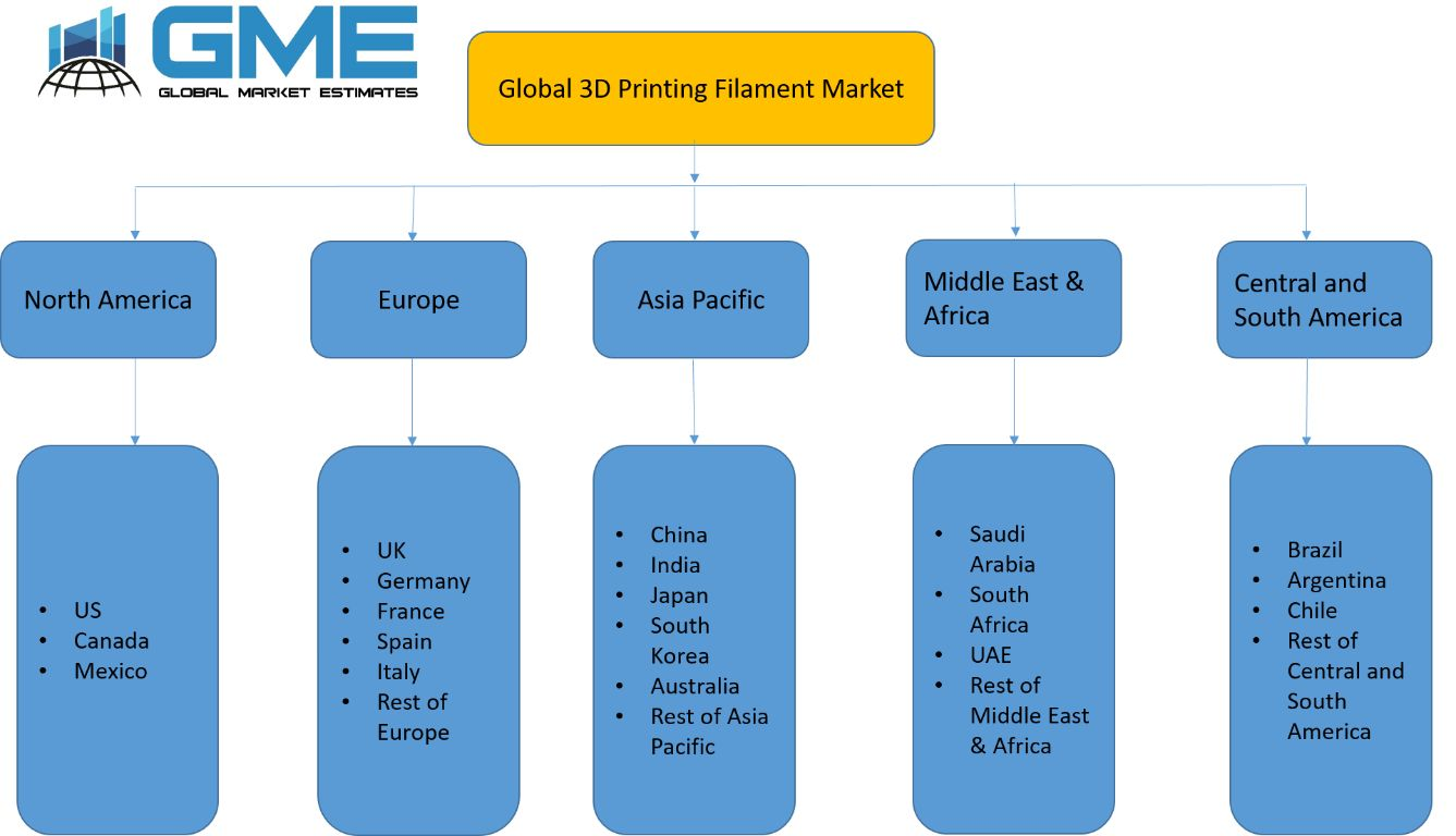 Global 3D Printing Filament Market - Regional Analysis