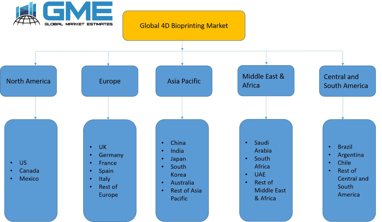 Global 4D Bioprinting Market - Regional Analysis