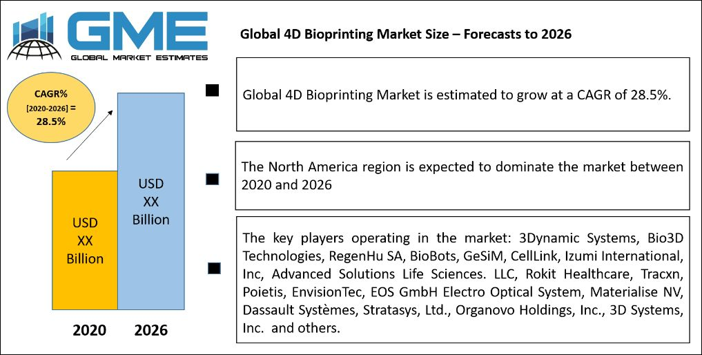 Global 4D Bioprinting Market Size – Forecasts to 2026