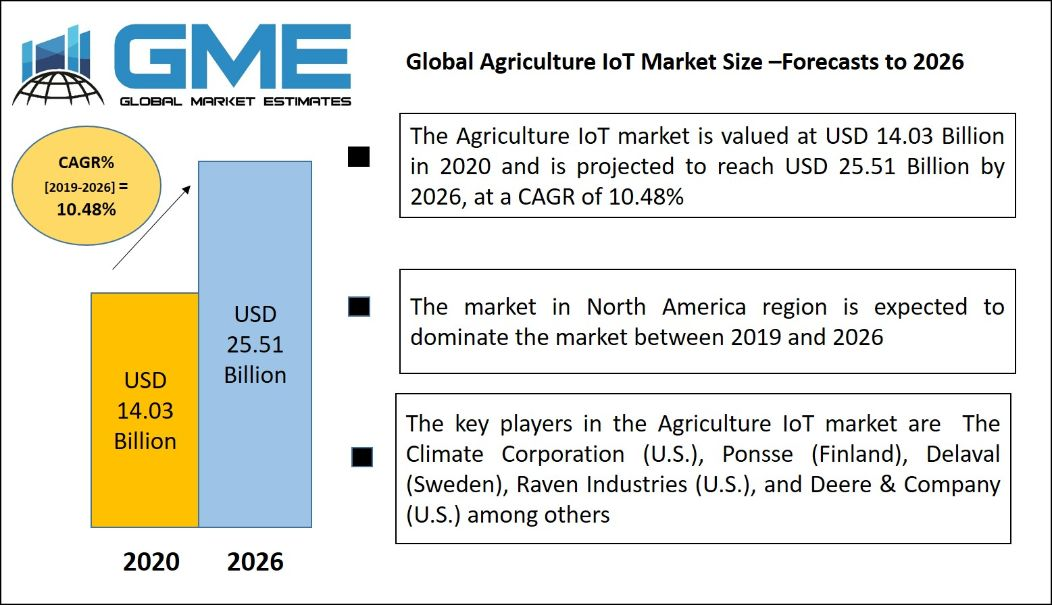 Global Agriculture IoT Market