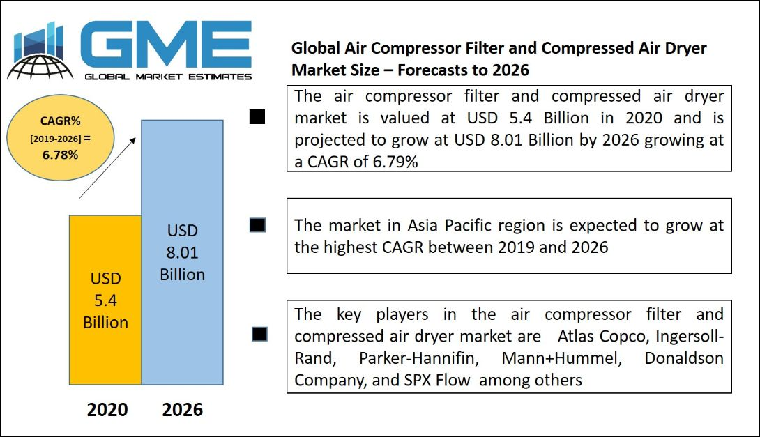 Global Air Compressor Filter and Compressed Air Dryer  Market