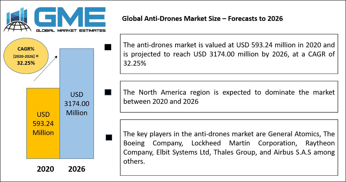 Global Anti-Drones Market Size – Forecasts to 2026