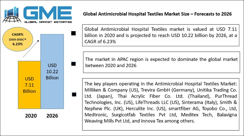 Antimicrobial Hospital Textiles