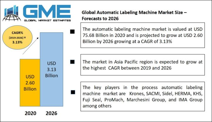 Global Automatic Labeling Machine Market