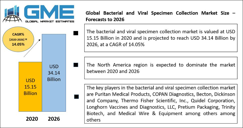 Global Bacterial and Viral Specimen Collection Market Size – Forecasts to 2026