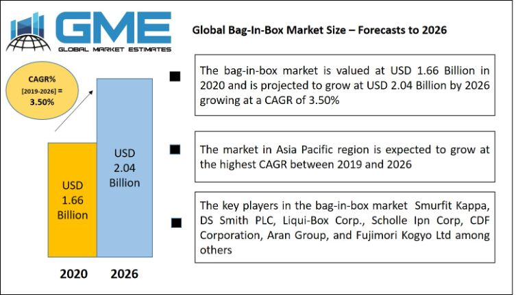 Global Bag-In-Box Market