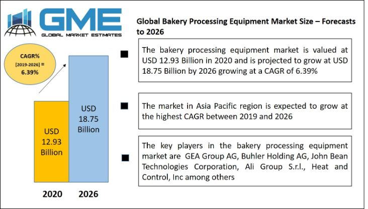 Global Bakery Processing Equipment Market