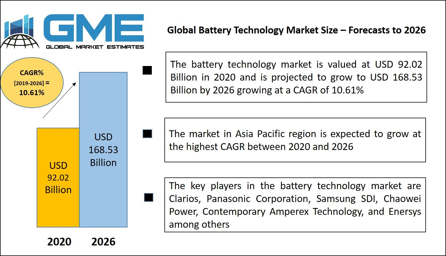 Global Battery Technology Market Analysis – Forecasts to 2026