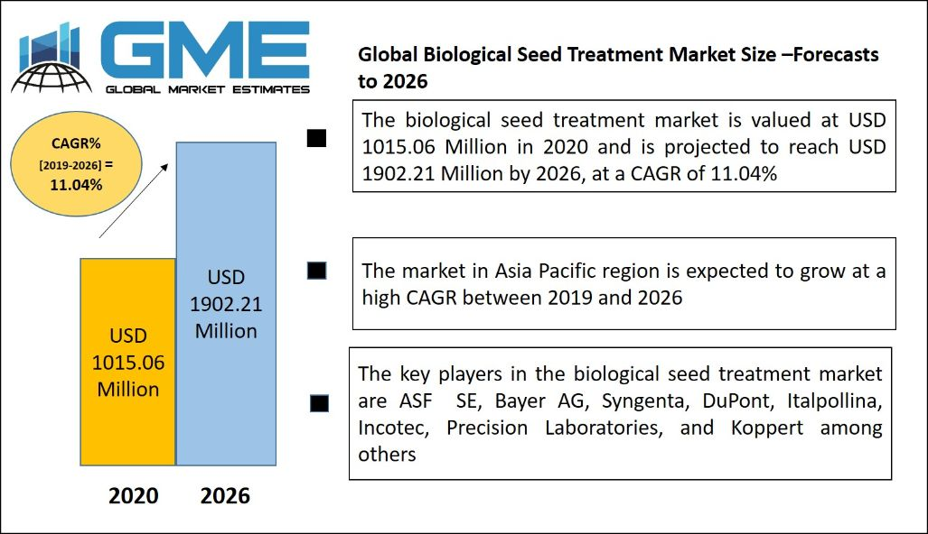 Biological Seed Treatment Market