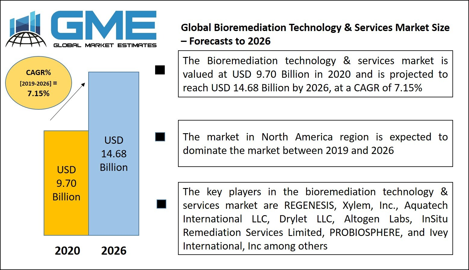 Bioremediation Technology & Services Market
