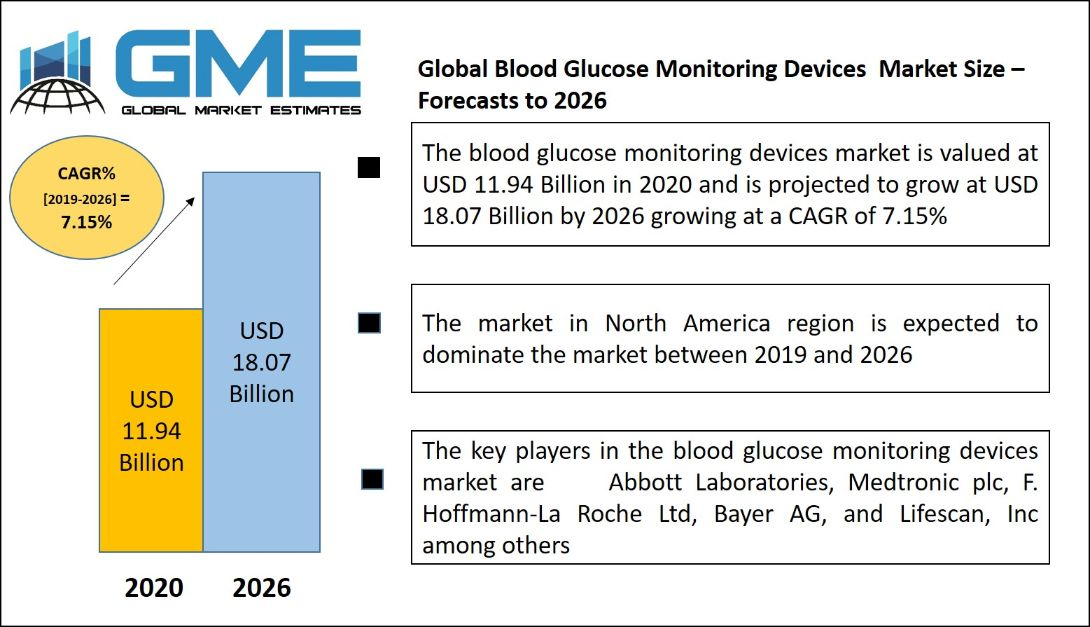 Blood Glucose Monitoring Devices  Market