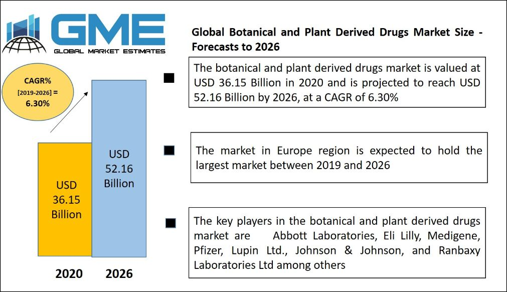 Global Botanical and Plant Derived Drugs Market