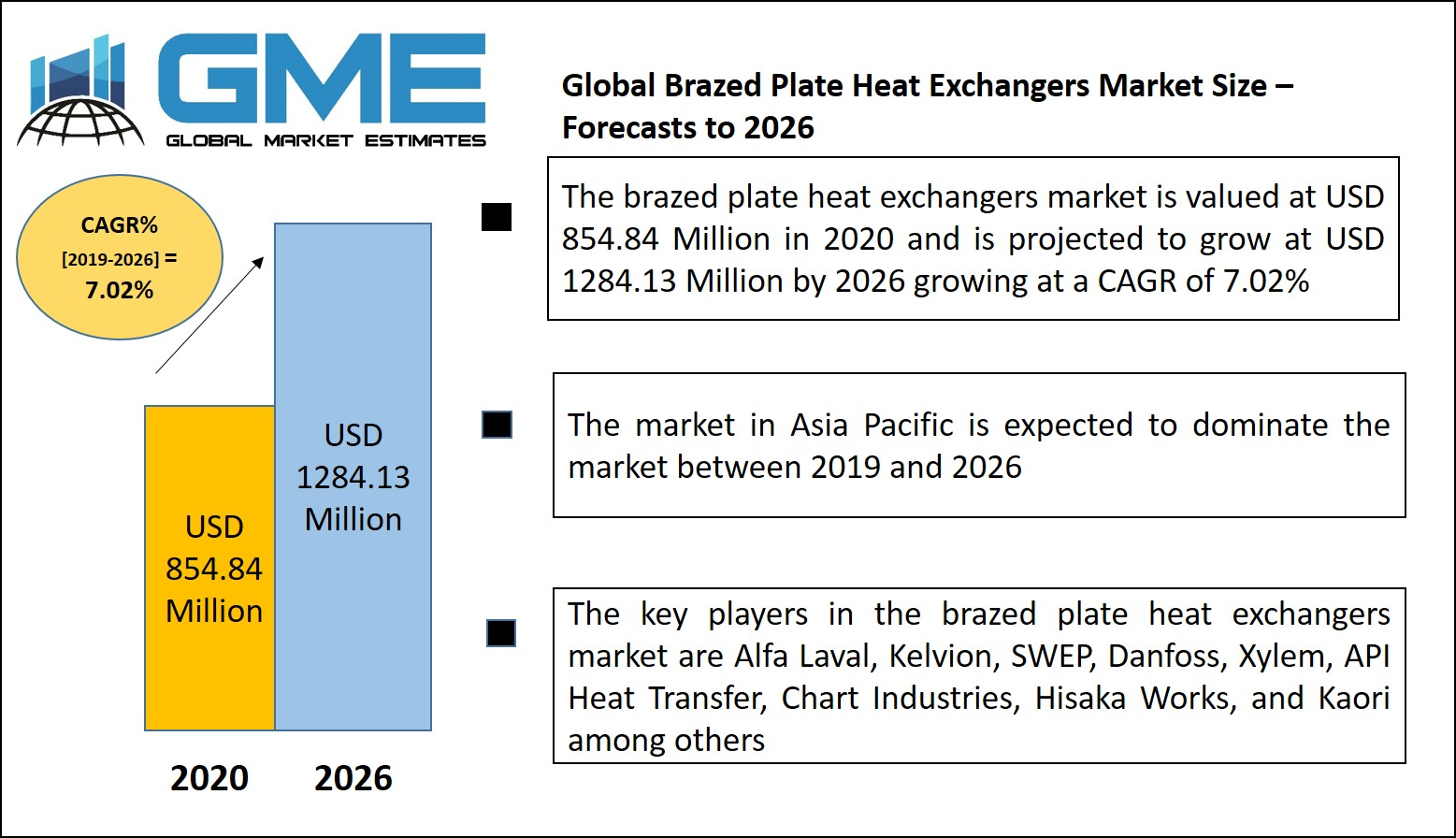 Global Brazed Plate Heat Exchangers Market