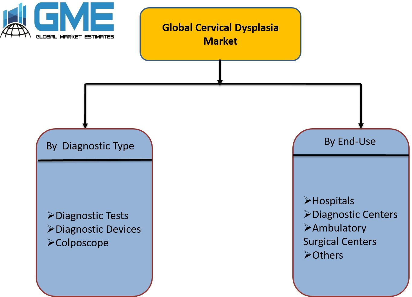 Global Cervical Dysplasia Market Segmentation