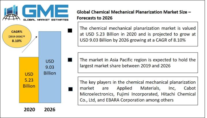 Global Chemical Mechanical Planarization Market