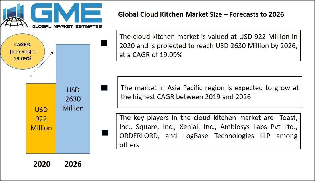 Cloud Kitchen Market