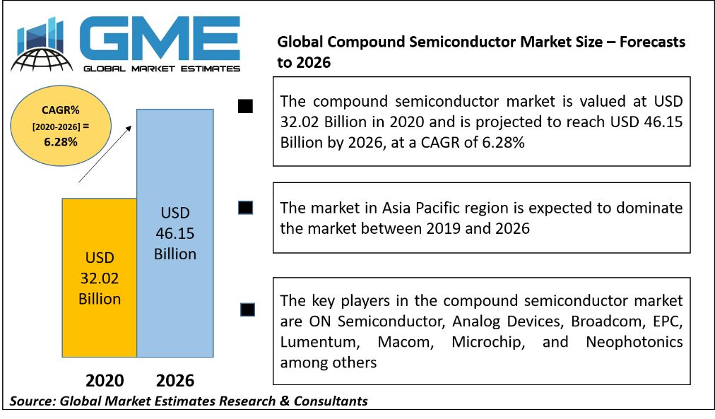 Compound Semiconductor Market
