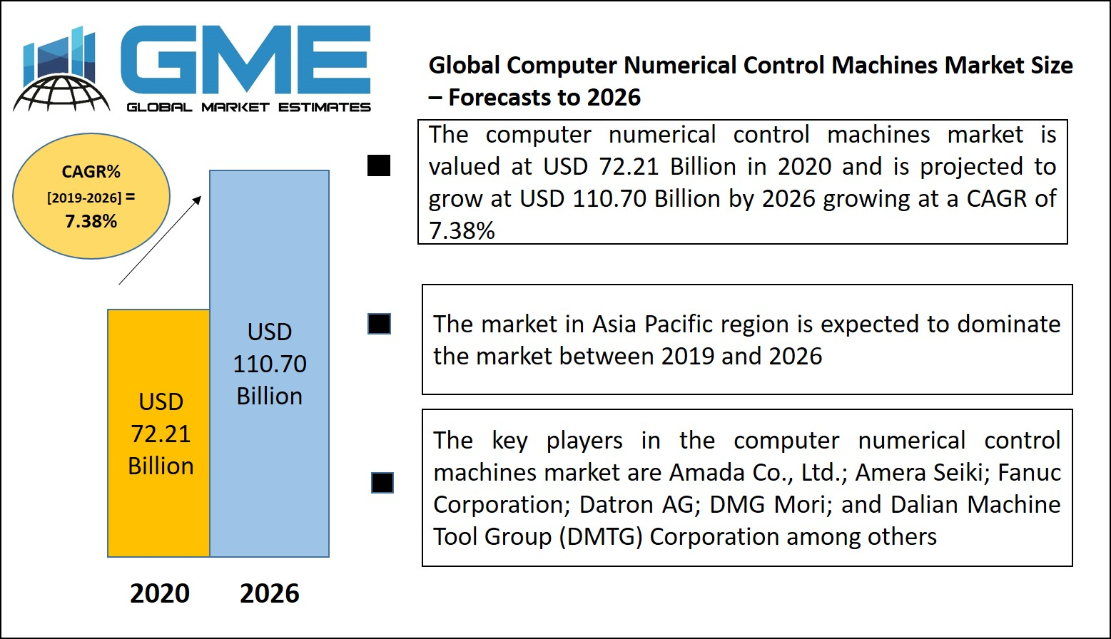 Computer Numerical Control Machines Market
