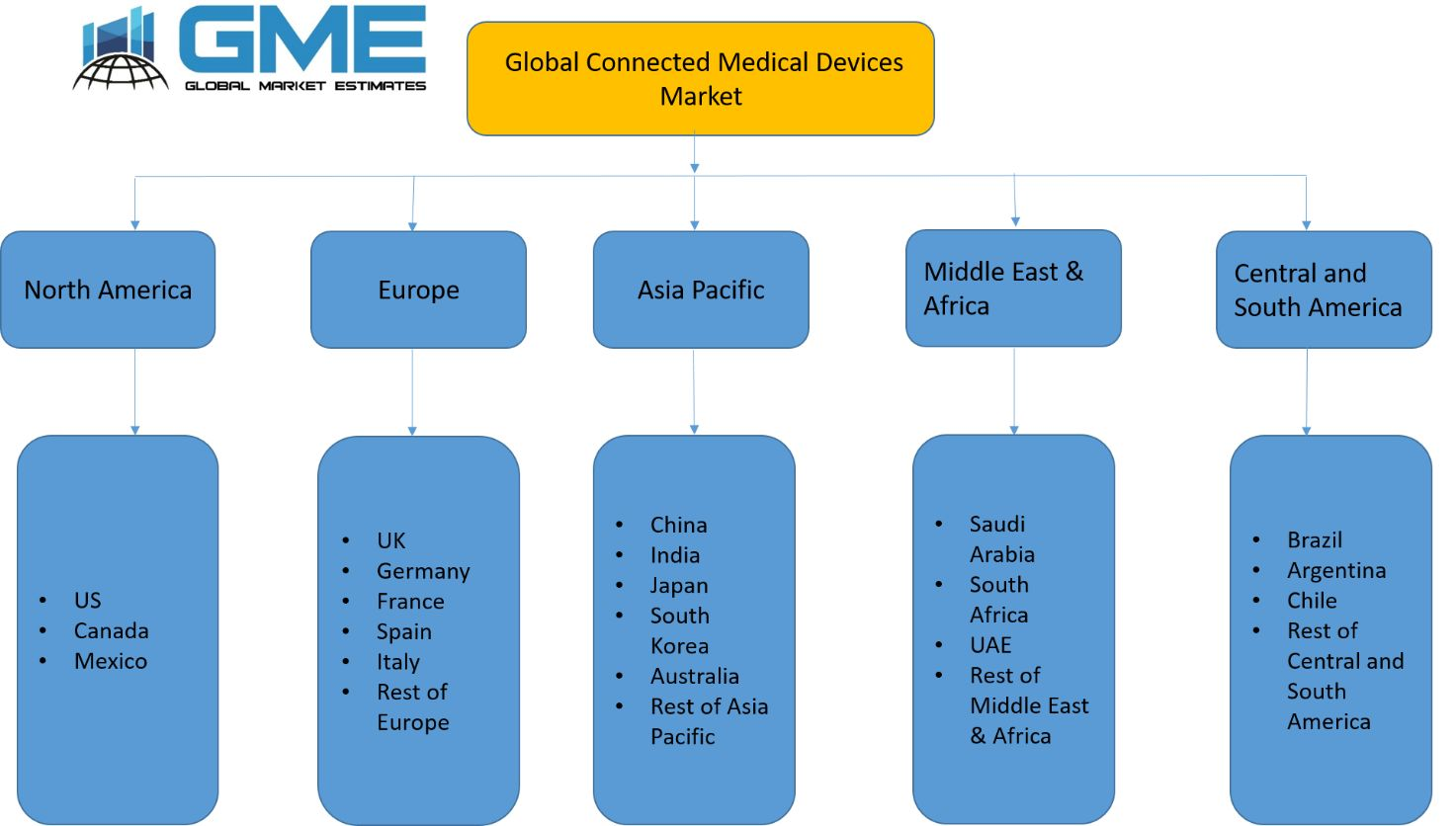 Connected Medical Devices Market - Regional Analysis