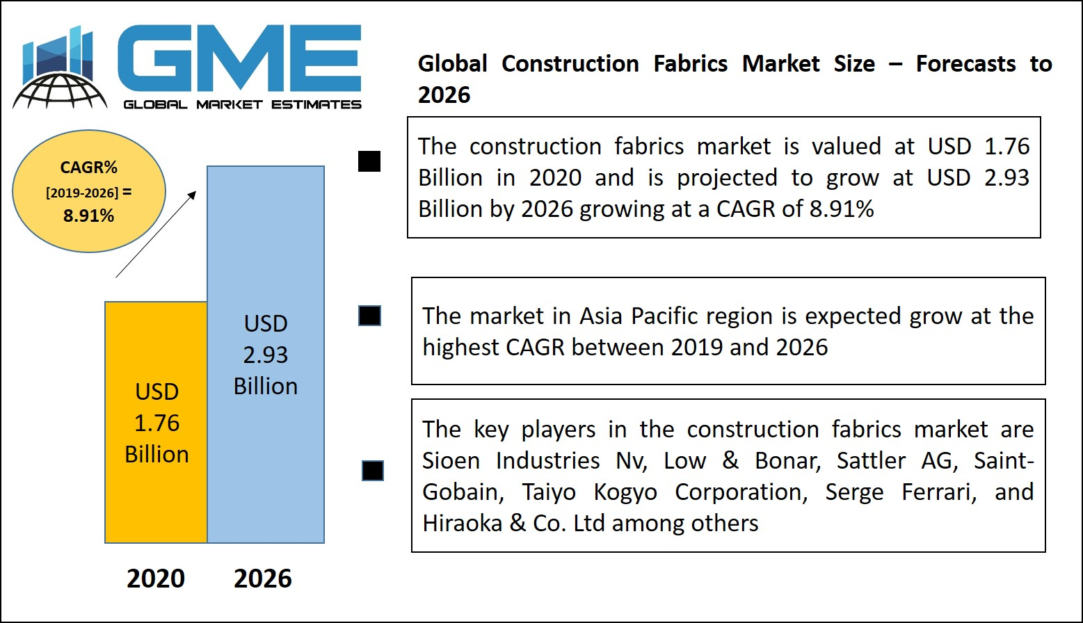 Global Construction Fabrics Market Size, Trends & Analysis - Forecasts To 2026