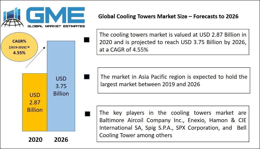 Global Cooling Towers Market