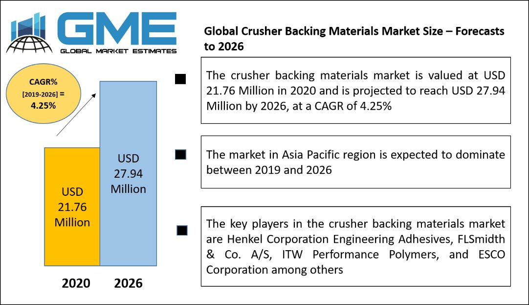 Global Crusher Backing Materials Market