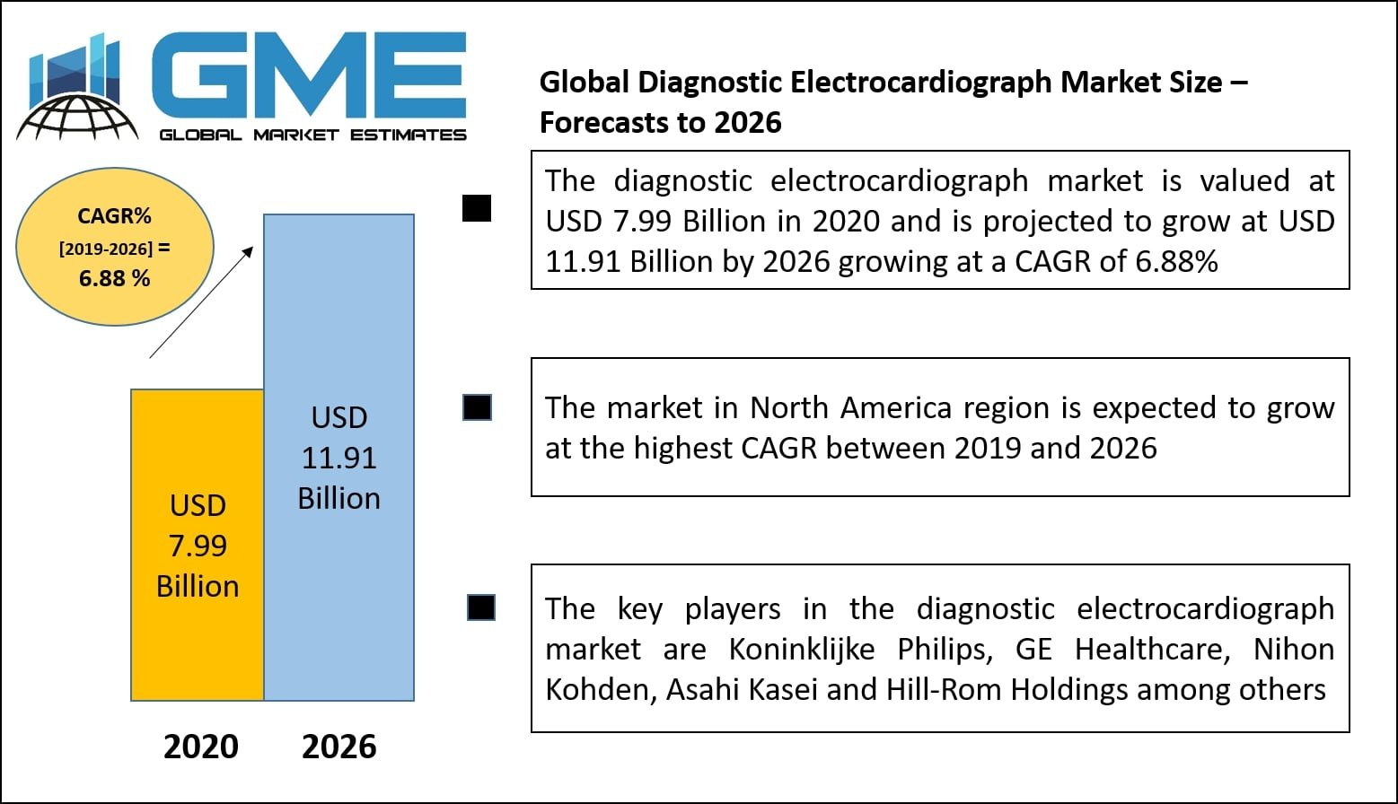Global Diagnostic Electrocardiograph Market Analysis, Size – Forecasts to 2026