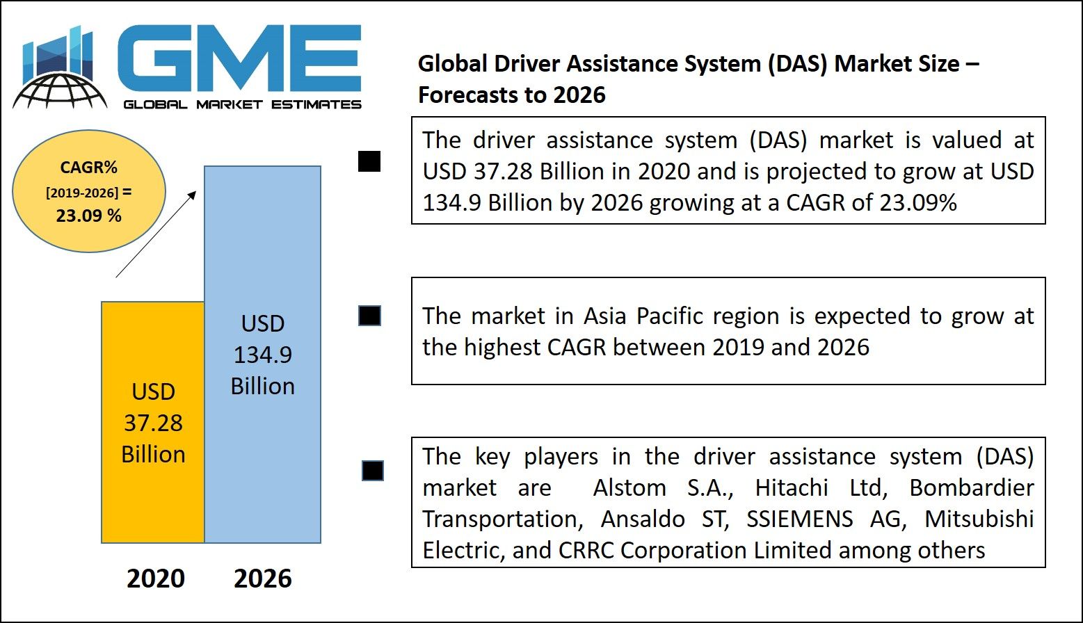 Global Driver Assistance System (DAS) Market Size – Forecasts to 2026