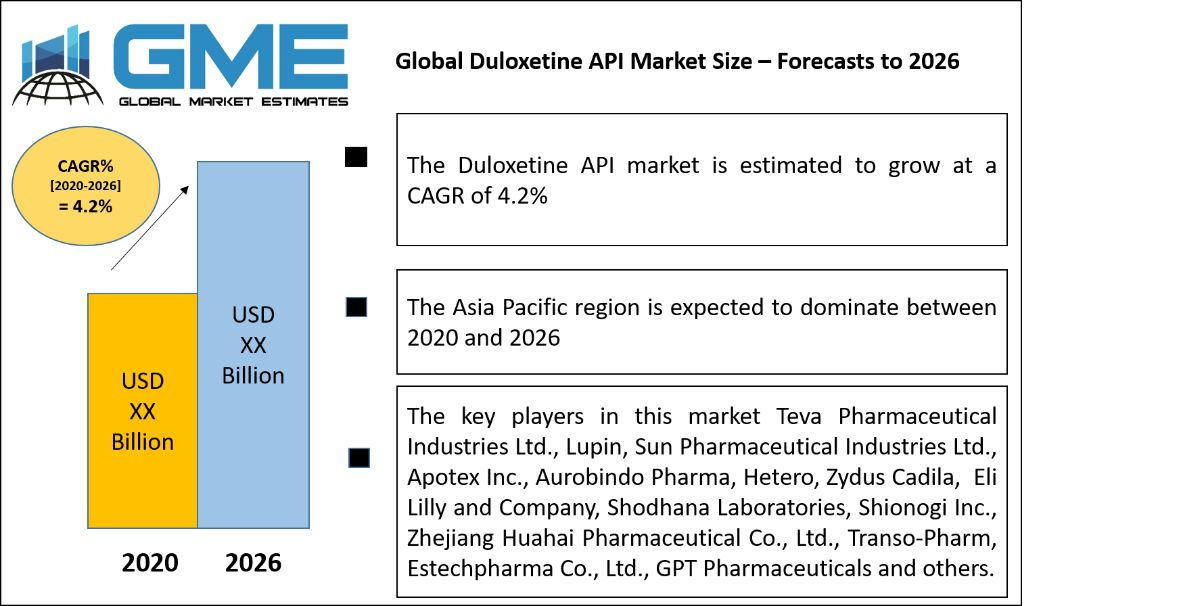 Global Duloxetine API Market Size – Forecasts to 2026