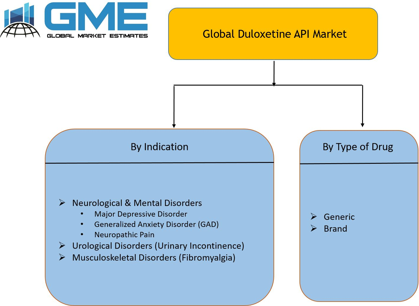 Global Duloxetine API Market