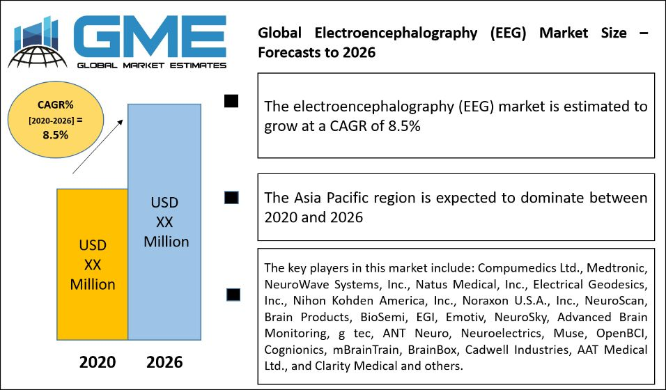 Global Electroencephalography (EEG) Market Size – Forecasts to 2026