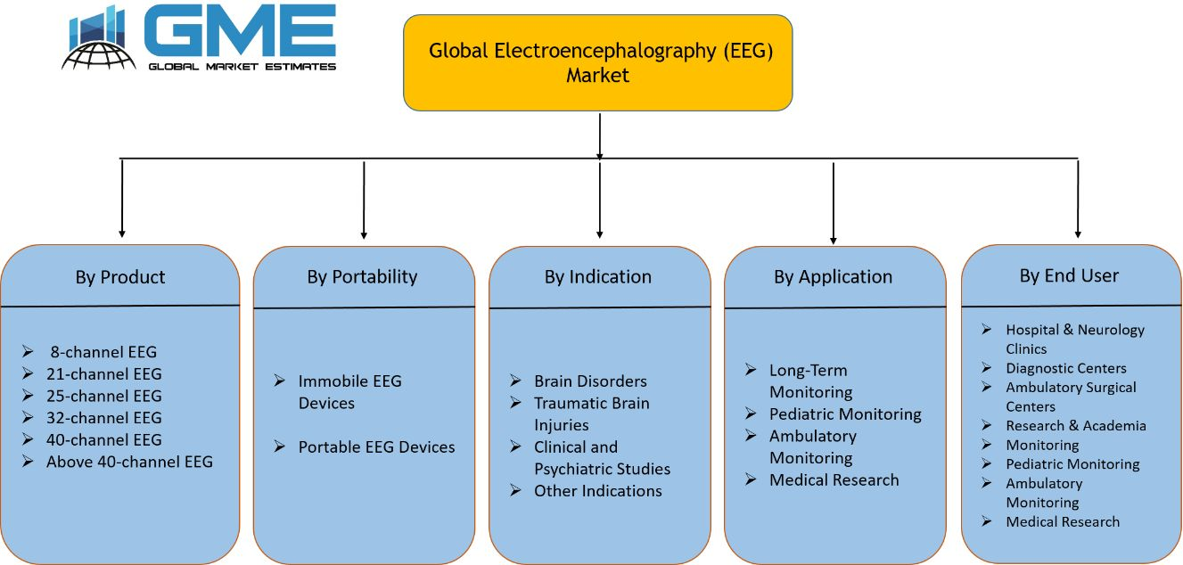 Global Electroencephalography (EEG) Market