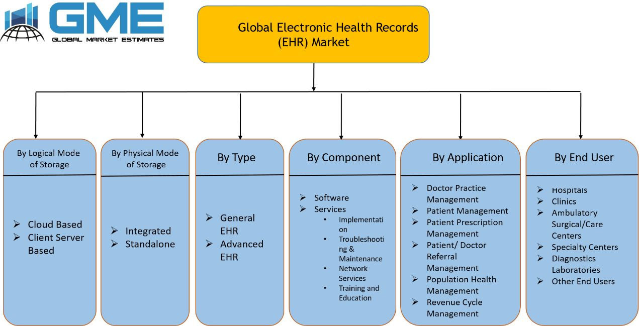 Electronic Health Records (EHR) Market Segmentation