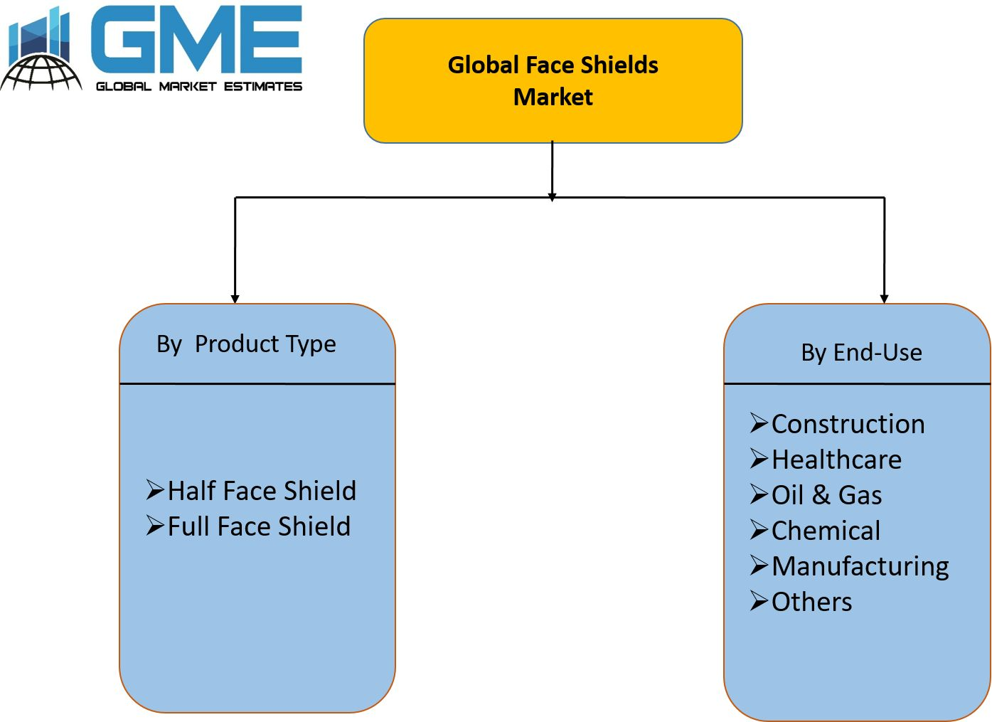 Global Face Shields Market Segmentation
