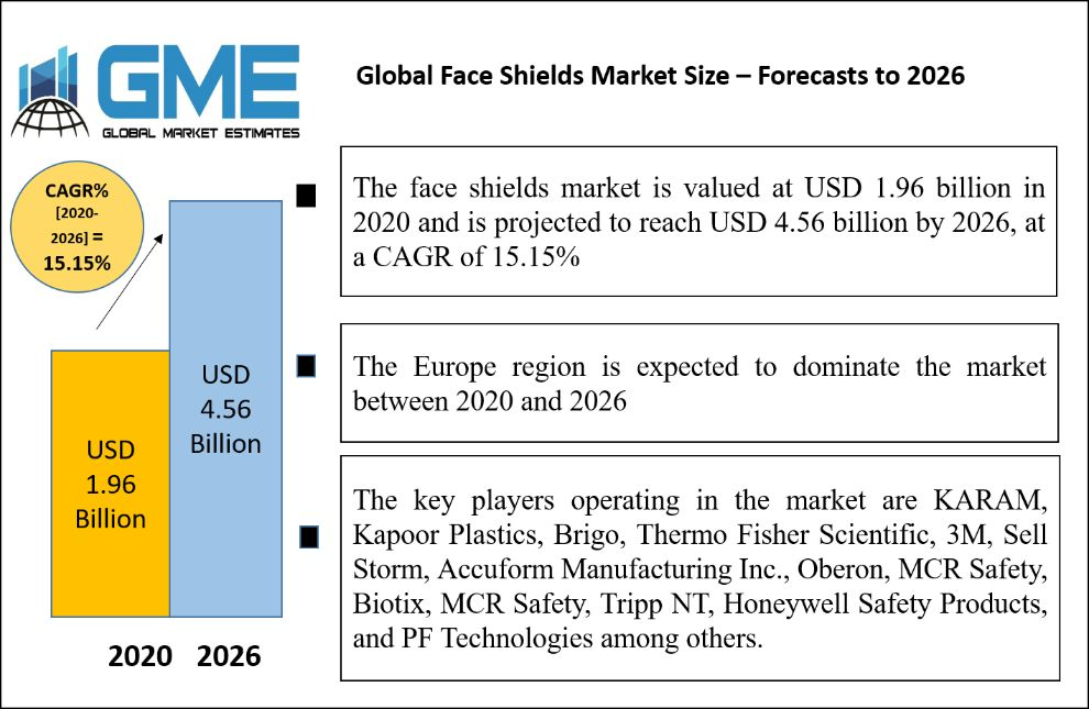 Global Face Shields Market Size – Forecasts to 2026