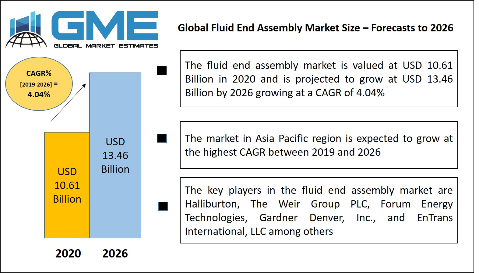 Fluid End Assembly Market