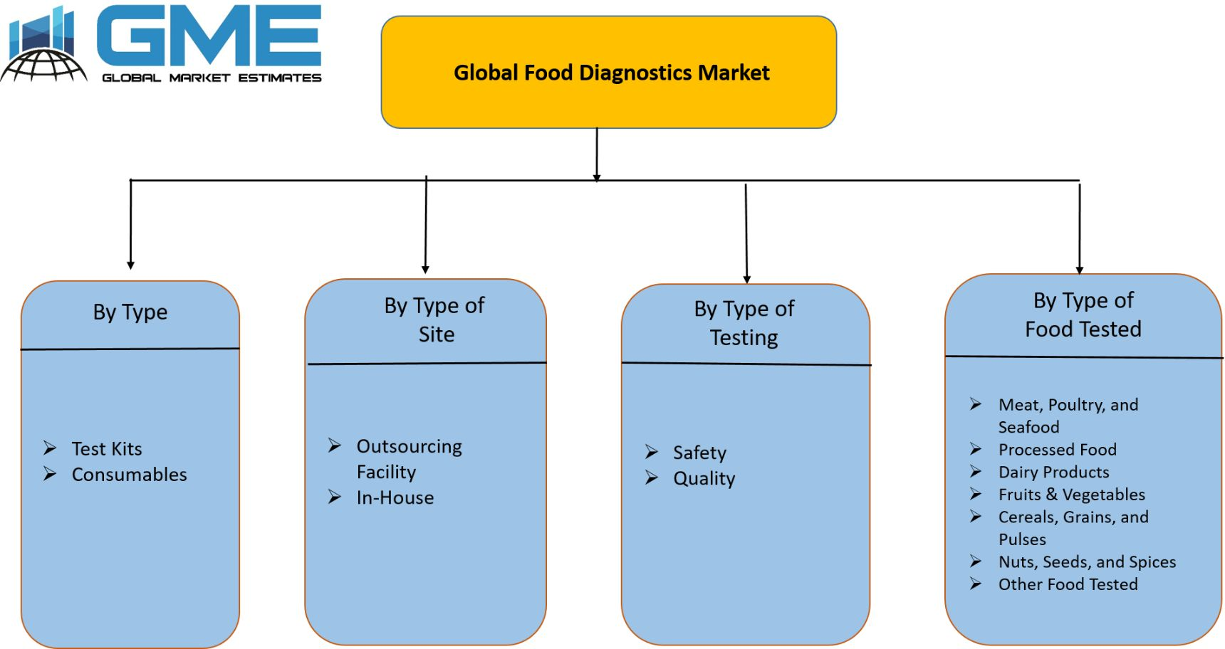Global Food Diagnostics Market Segmentation