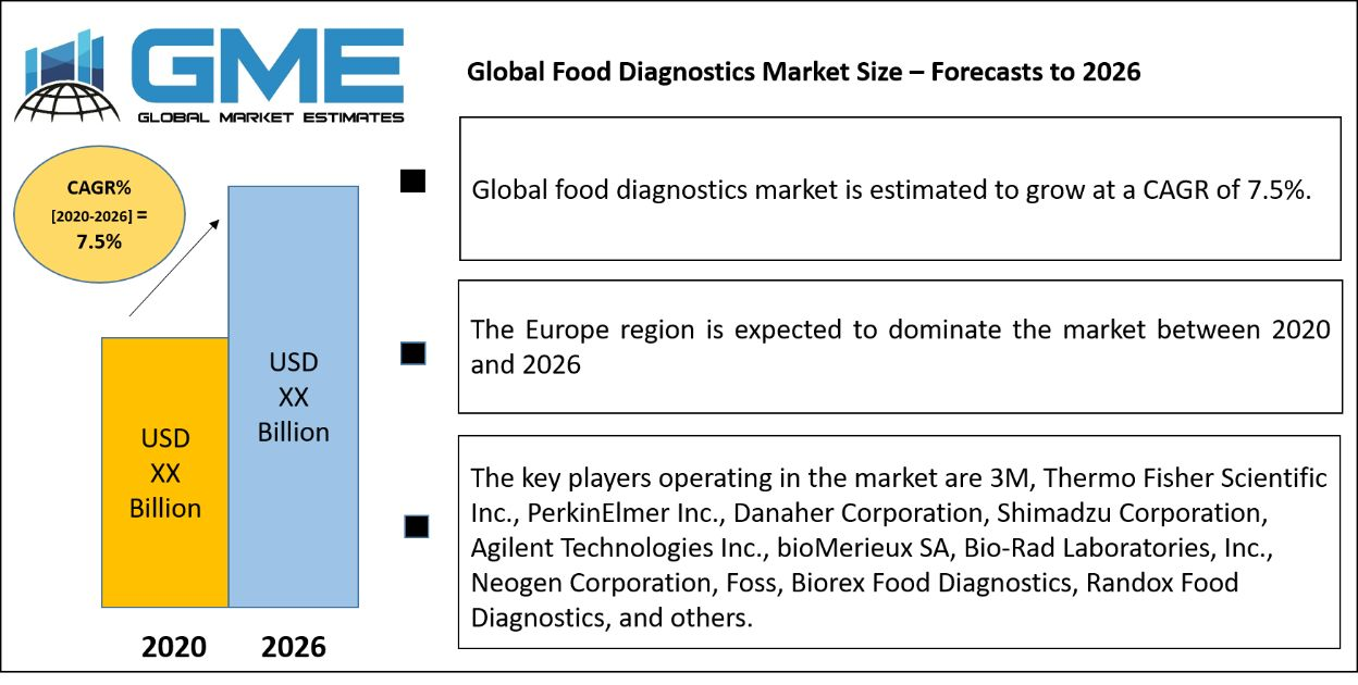 Global Food Diagnostics Market Size – Forecasts to 2026