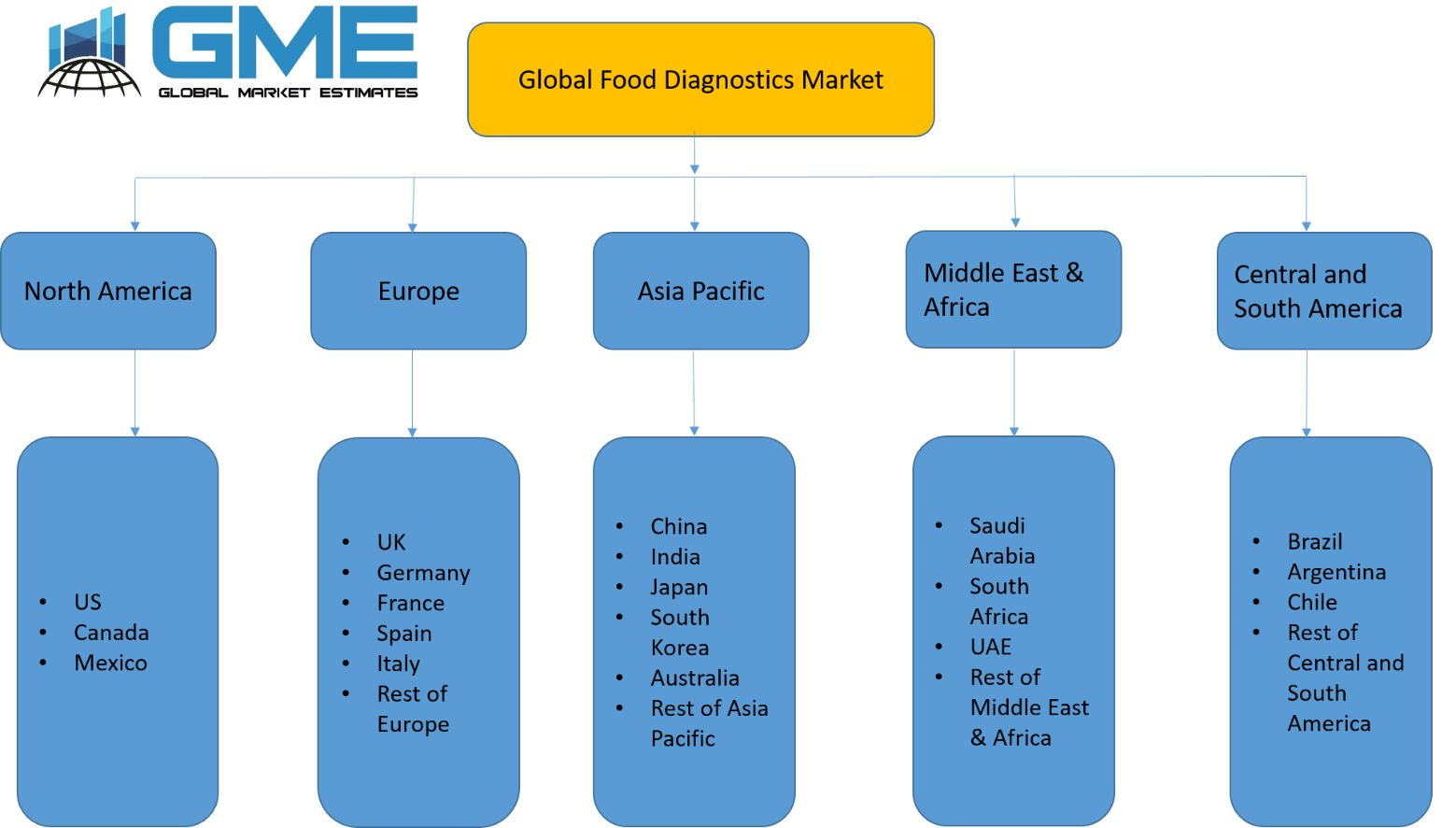 Global Food Diagnostics Market