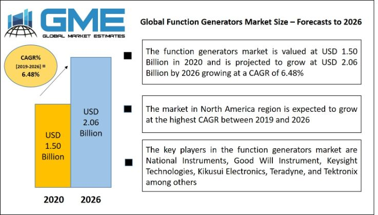 Global Function Generators Market