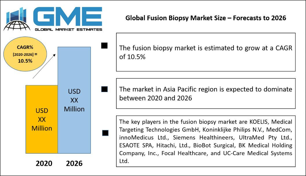 Global Fusion Biopsy Market Size – Forecasts to 2026