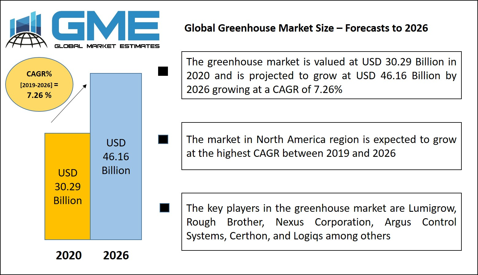 Global Greenhouse Market Size – Forecasts to 2026