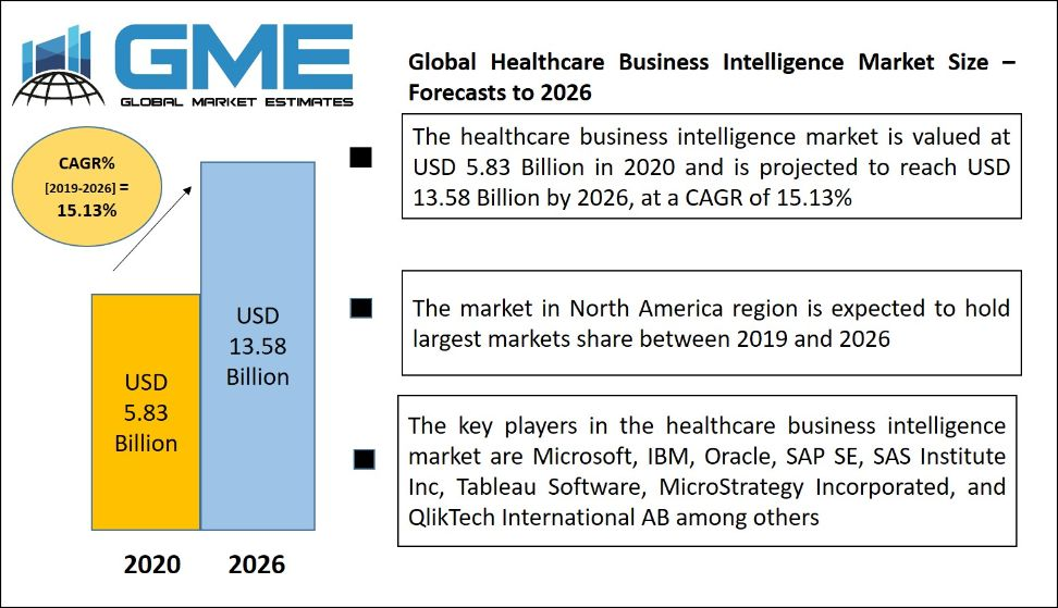 Healthcare Business Intelligence (BI) Market