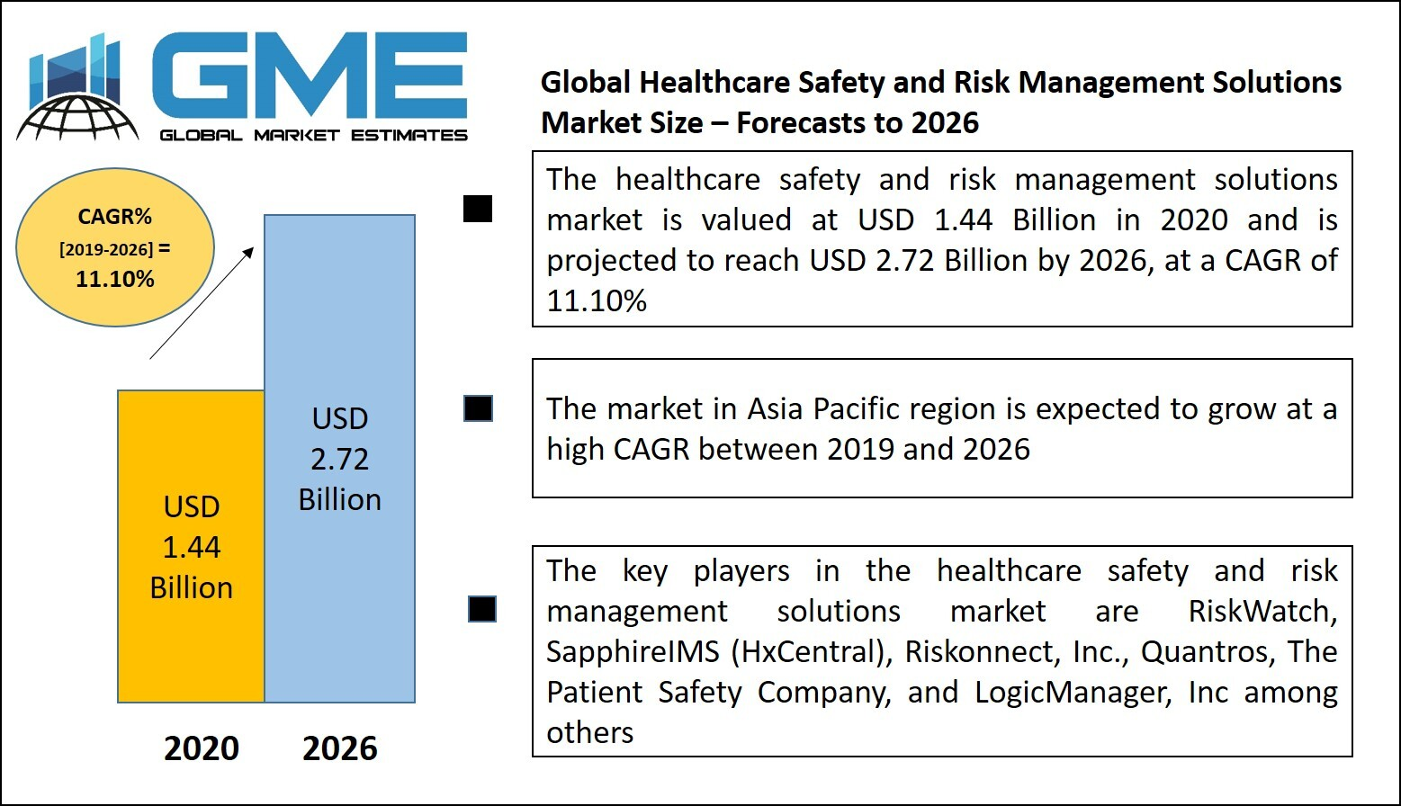 Healthcare Safety and Risk Management Solutions Market